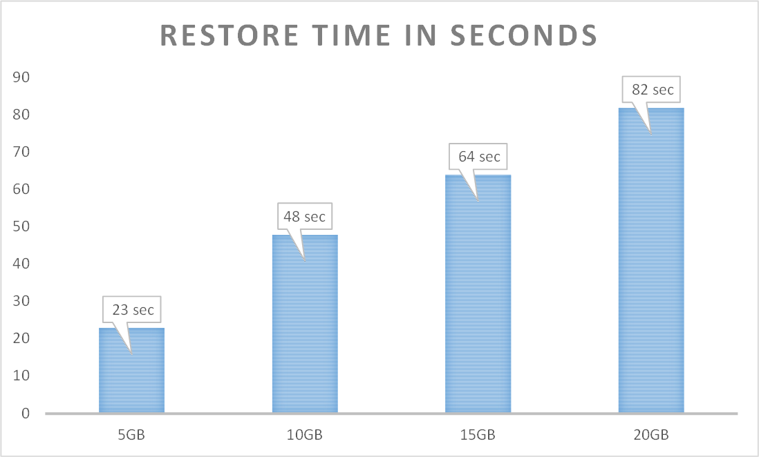 Impact of Pre-grown Data & Log Files on the Restore Time of the