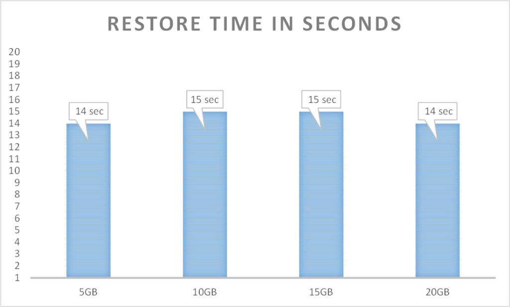 restore2