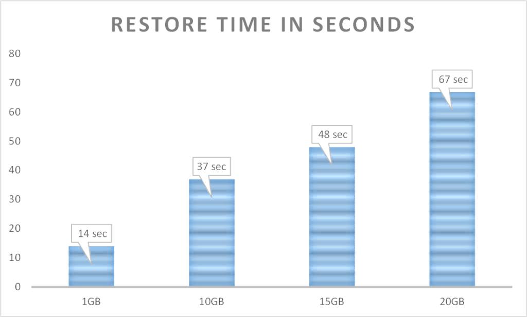 restore4