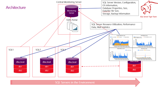 SQL Server Faq | Learn SQL Server through my experience